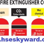 Types of fire extinguishers and their suitability
