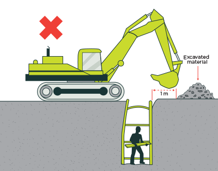 What Is Excavation Safety Hse Skyward
